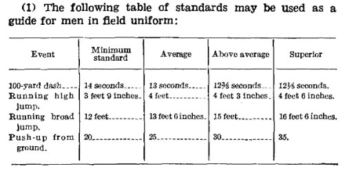 Field_Manual_Standards_1941