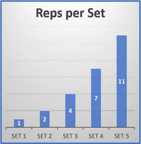 124711 sets reps